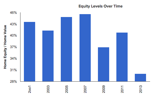 Home Equity Levels 2001 - 2013