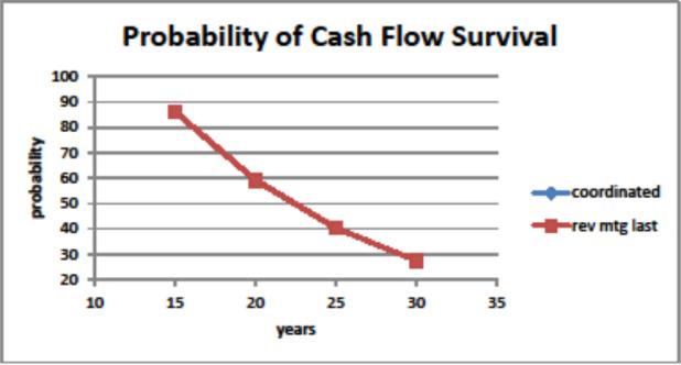 Barry Sacks - NRMLA presentation - Graph II
