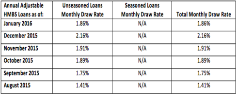 Annual Adjustable HMBS Loans - Jan 2016