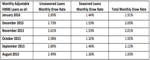 Monthly Adjustable HMBS Loans - Jan 2016