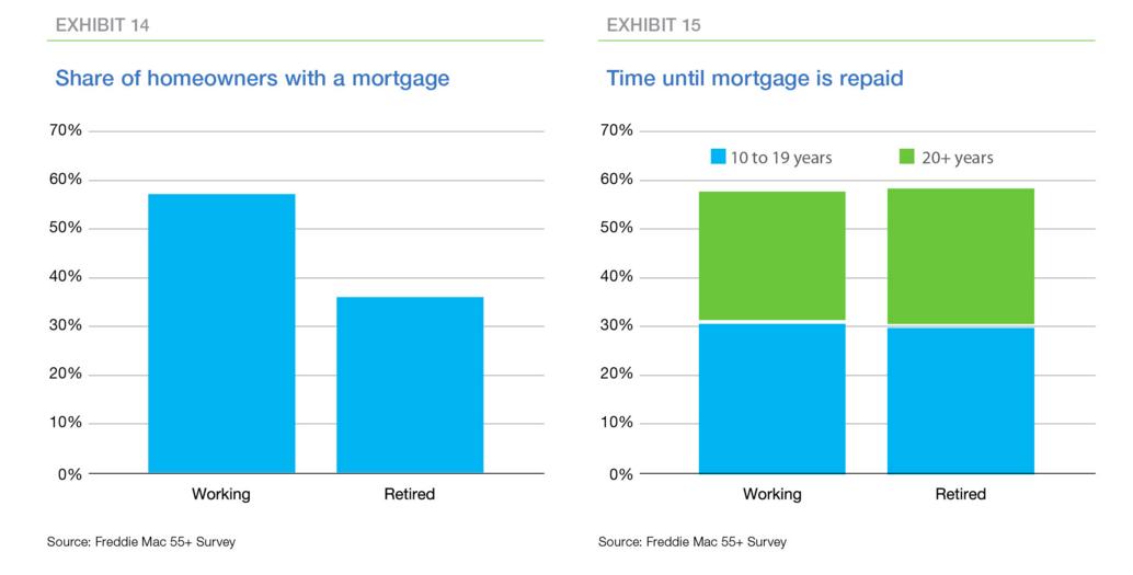 Freddie Mac - Mortgage Holders