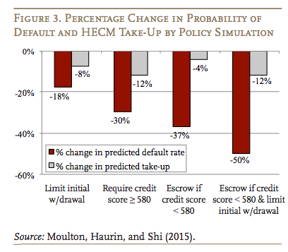 How HUD Policy Changes Impact Reverse Mortgage Take-Up, Default Rates