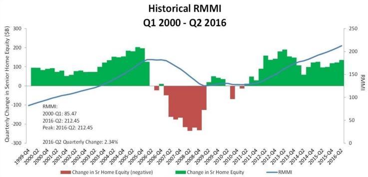 rmmi-senior-home-equity-2q16
